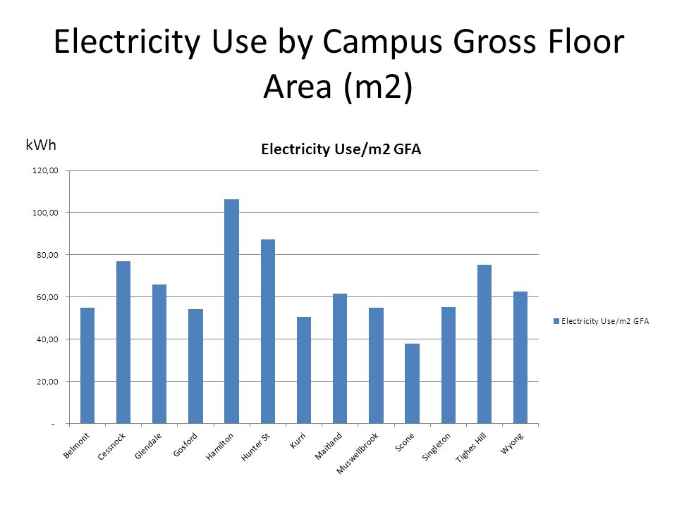 Electricity Use (kWh) / Student Training Hours 2010 kWh