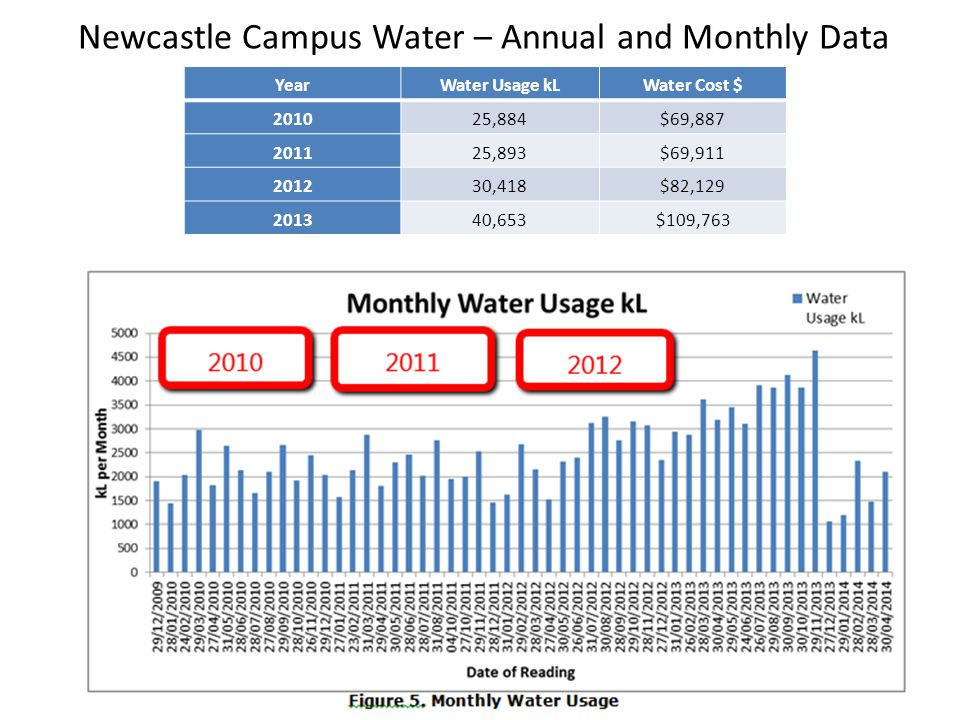 E block water use 19 April to 20 May 2014