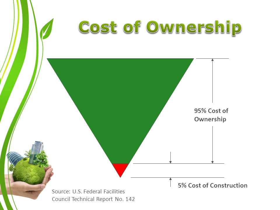 95% Cost of Ownership 5% Cost of Construction Source: U.S.