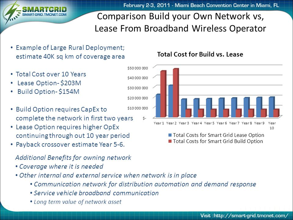 Comparison Build your Own Network vs, Lease From Broadband Wireless Operator Example of Large Rural Deployment; estimate 40K sq km of coverage area Total Cost over 10 Years Lease Option- $203M Build Option- $154M Build Option requires CapEx to complete the network in first two years Lease Option requires higher OpEx continuing through out 10 year period Payback crossover estimate Year 5-6.