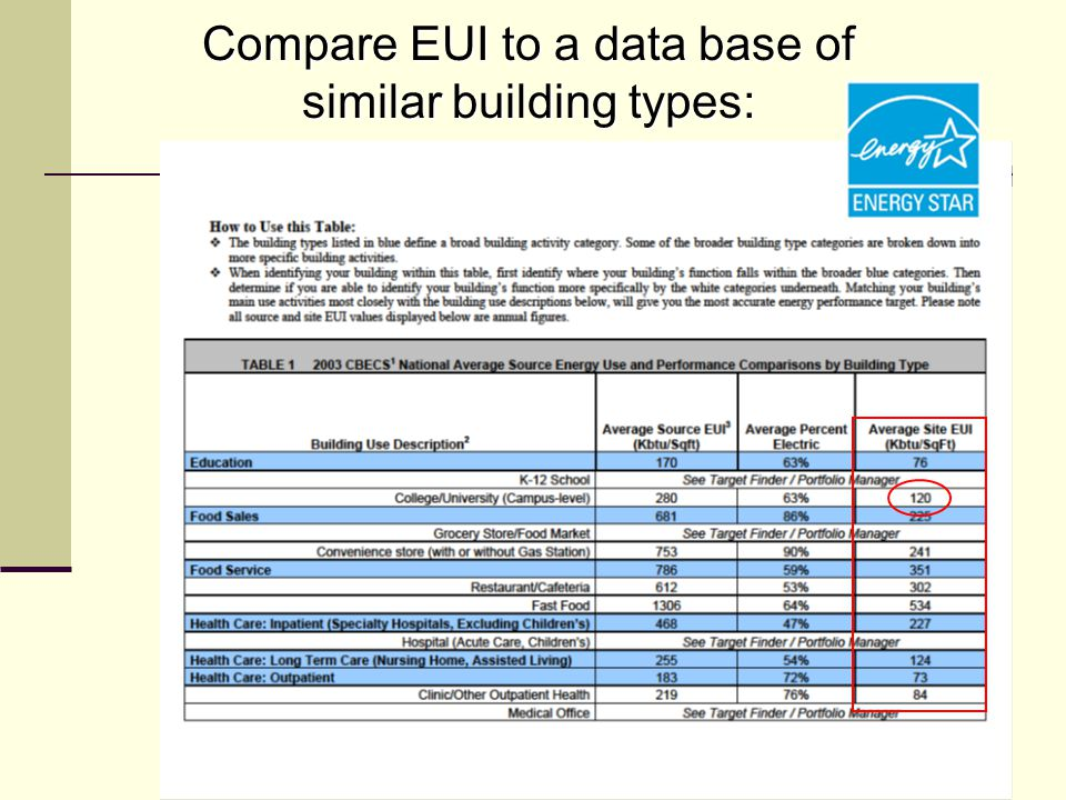 Compare EUI to a data base of similar building types: