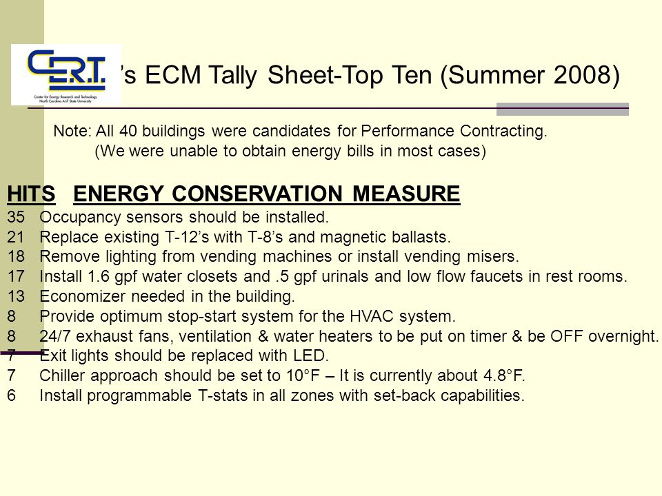 CERT's ECM Tally Sheet-Top Ten (Summer 2008) Note: All 40 buildings were candidates for Performance Contracting.