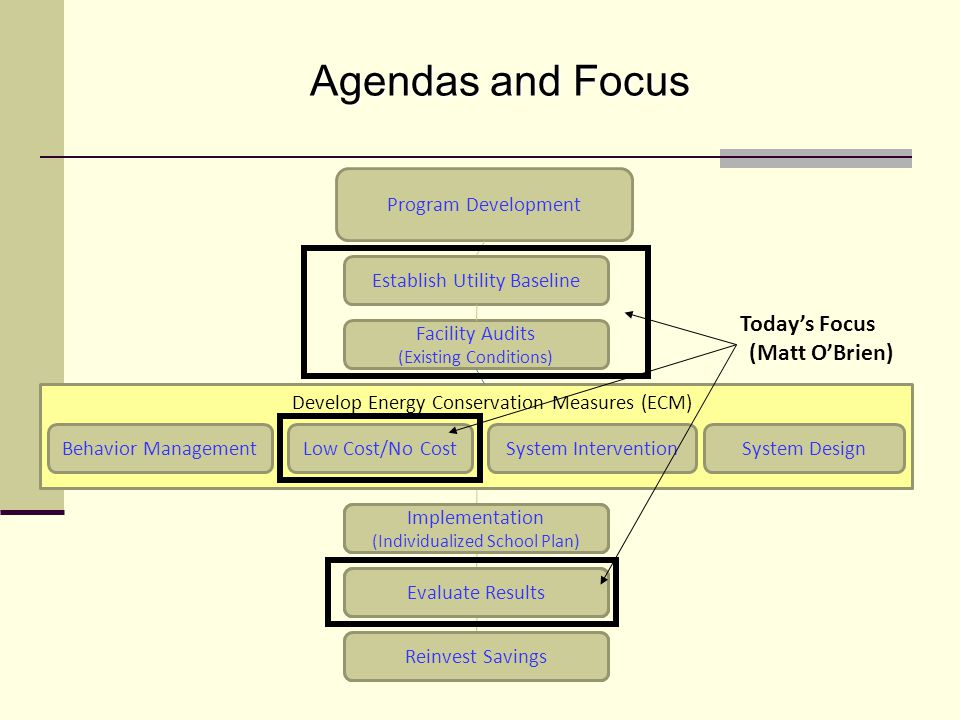 Program Development Establish Utility Baseline Facility Audits (Existing Conditions) Behavior ManagementLow Cost/No CostSystem Design Evaluate Results Reinvest Savings Develop Energy Conservation Measures (ECM) Implementation (Individualized School Plan) System Intervention Evaluate Results Implementation (Individualized School Plan) Reinvest Savings Evaluate Results Implementation (Individualized School Plan) Today's Focus (Matt O'Brien) Agendas and Focus