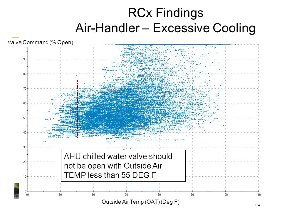 10 Valve Command (% Open) Outside Air Temp (OAT) (Deg F) RCx Findings Air-Handler – Excessive Cooling AHU chilled water valve should not be open with Outside Air TEMP less than 55 DEG F