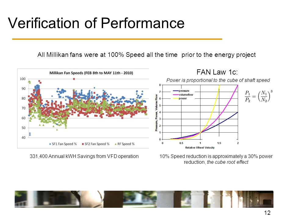 12 All Millikan fans were at 100% Speed all the time prior to the energy project 331,400 Annual kWH Savings from VFD operation FAN Law 1c: Power is proportional to the cube of shaft speed 10% Speed reduction is approximately a 30% power reduction, the cube root effect Verification of Performance