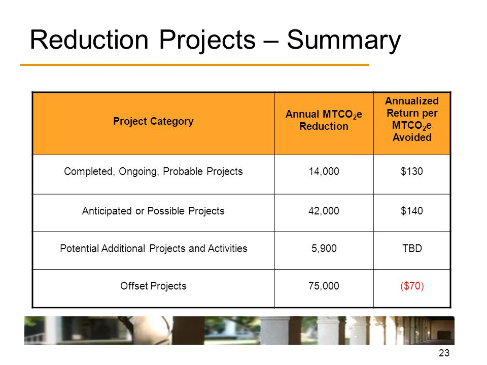 23 Reduction Projects – Summary Project Category Annual MTCO 2 e Reduction Annualized Return per MTCO 2 e Avoided Completed, Ongoing, Probable Projects14,000$130 Anticipated or Possible Projects42,000$140 Potential Additional Projects and Activities5,900TBD Offset Projects75,000($70)