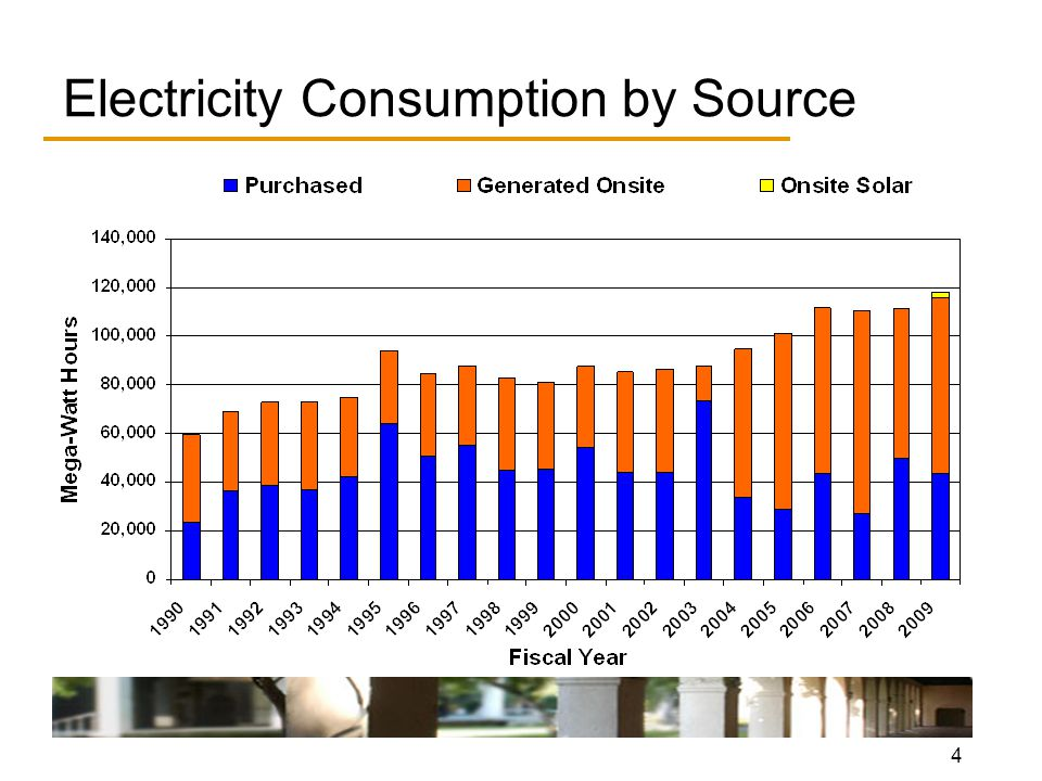 4 Electricity Consumption by Source