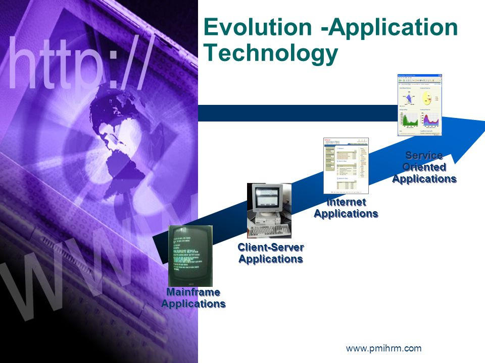 Evolution -Application Technology Mainframe Applications Mainframe Applications Client-Server Applications Client-Server Applications Internet Applications Internet Applications Service Oriented Applications
