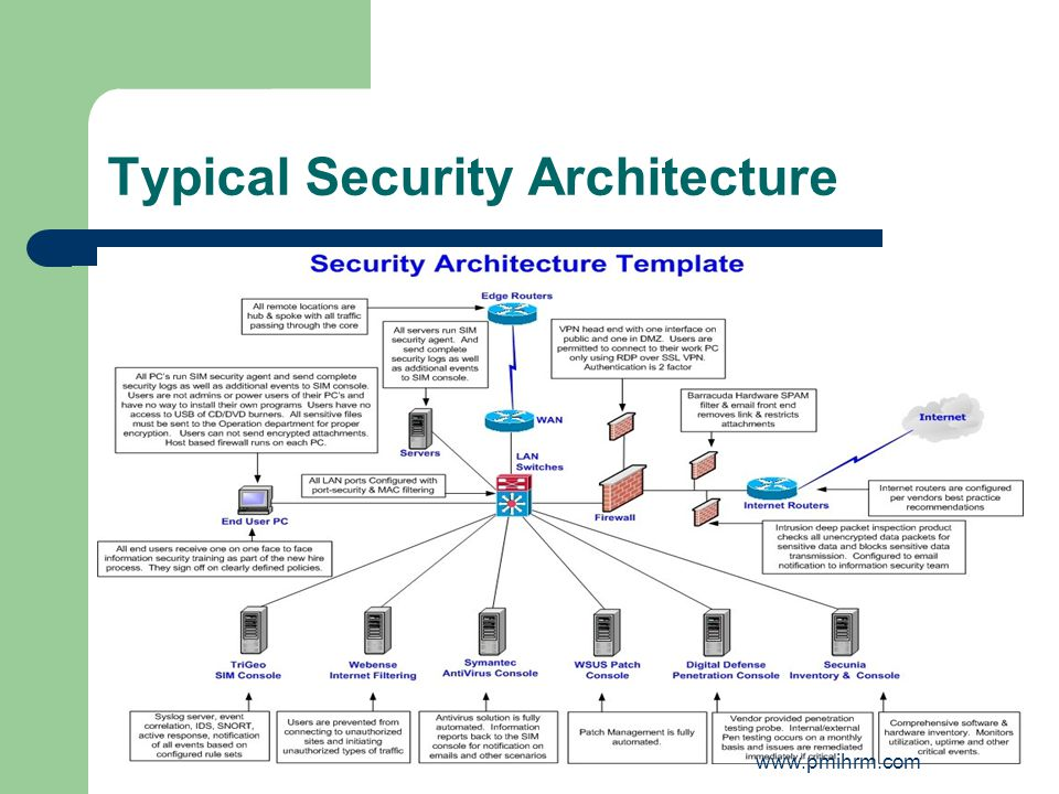 Typical Security Architecture www.pmihrm.com