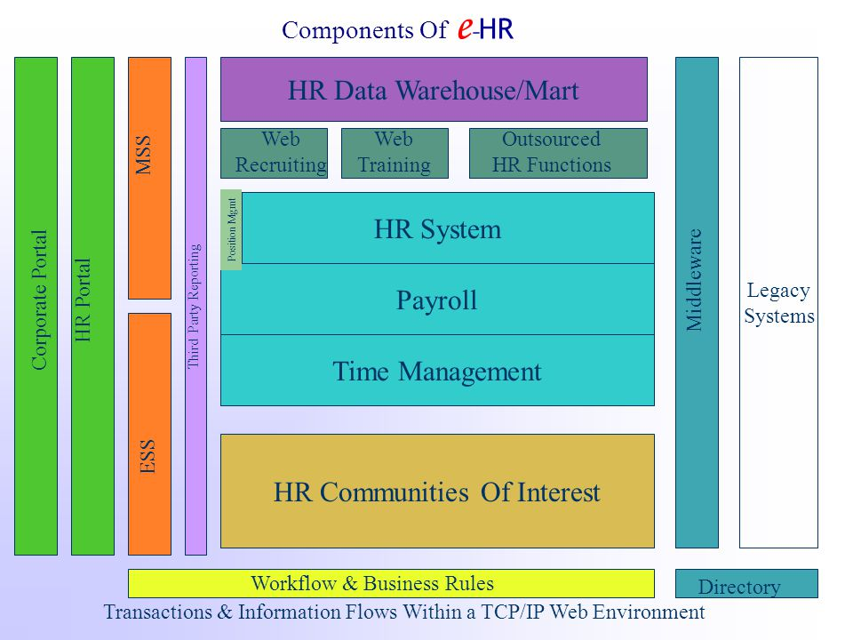 HR System Payroll Time Management HR Data Warehouse/Mart Legacy Systems Components Of e - HR HR Communities Of Interest Middleware Web Recruiting Corp