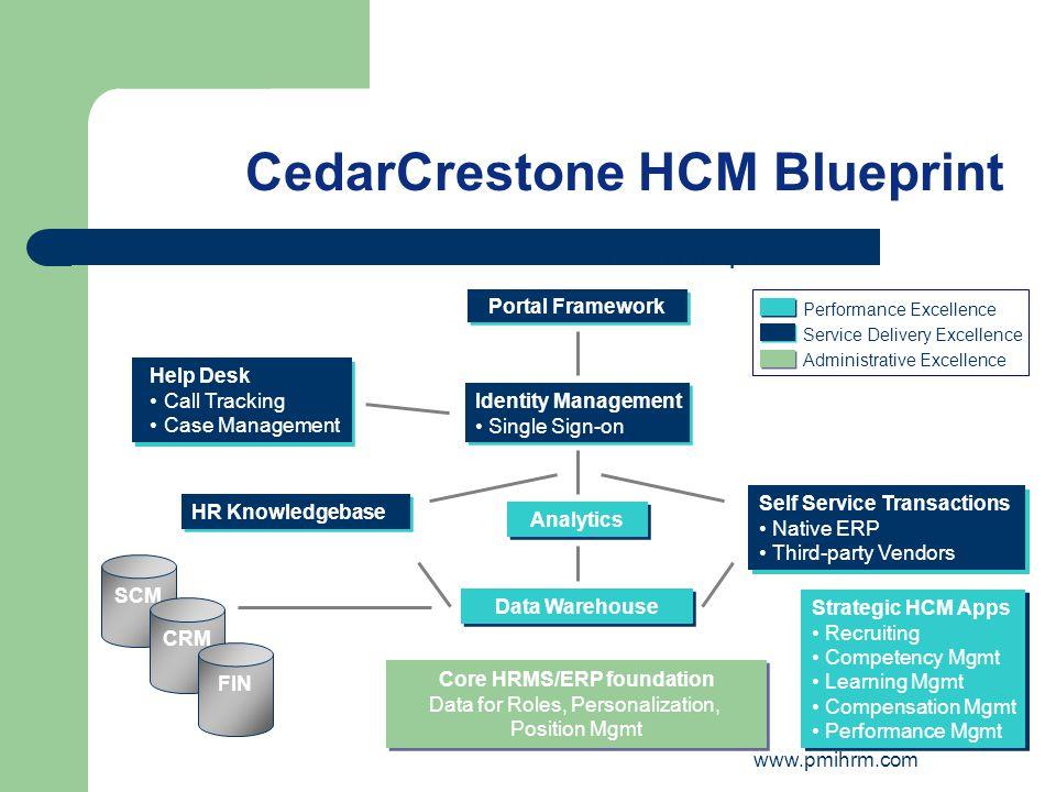 CedarCrestone HCM Blueprint Self Service Transactions Native ERP Third-party Vendors Self Service Transactions Native ERP Third-party Vendors HR Knowl