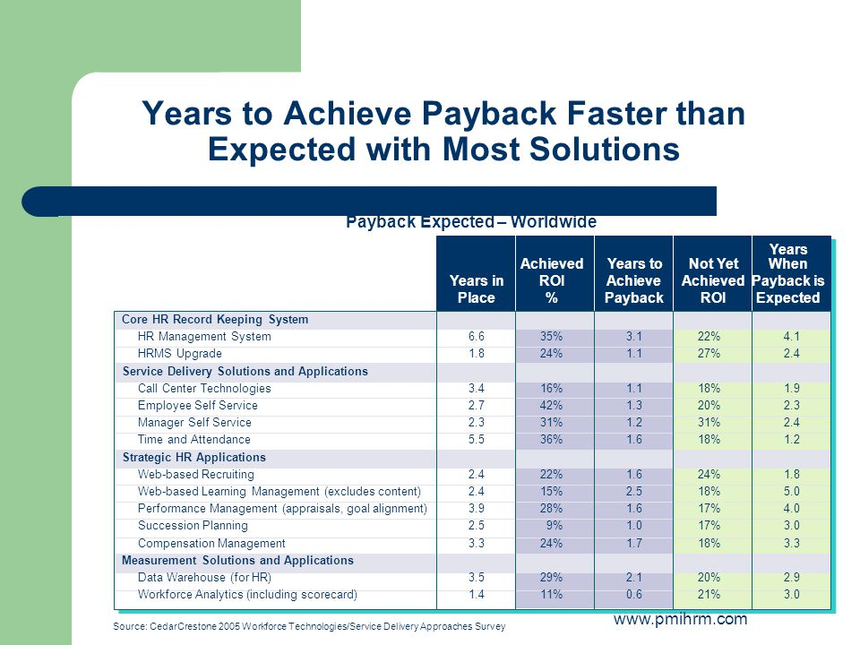 Years to Achieve Payback Faster than Expected with Most Solutions Source: CedarCrestone 2005 Workforce Technologies/Service Delivery Approaches Survey Years Achieved Years toNot YetWhen Years inROI Achieve AchievedPayback is Place%PaybackROIExpected Years Achieved Years toNot YetWhen Years inROI Achieve AchievedPayback is Place%PaybackROIExpected Core HR Record Keeping System HR Management System HRMS Upgrade Service Delivery Solutions and Applications Call Center Technologies Employee Self Service Manager Self Service Time and Attendance Strategic HR Applications Web-based Recruiting Web-based Learning Management (excludes content) Performance Management (appraisals, goal alignment) Succession Planning Compensation Management Measurement Solutions and Applications Data Warehouse (for HR) Workforce Analytics (including scorecard) 6.6 1.8 3.4 2.7 2.3 5.5 2.4 3.9 2.5 3.3 3.5 1.4 35% 24% 16% 42% 31% 36% 22% 15% 28% 9% 24% 29% 11% 3.1 1.1 1.3 1.2 1.6 2.5 1.6 1.0 1.7 2.1 0.6 22% 27% 18% 20% 31% 18% 24% 18% 17% 18% 20% 21% 4.1 2.4 1.9 2.3 2.4 1.2 1.8 5.0 4.0 3.0 3.3 2.9 3.0 #33: In-house Solutions: Payback Achieved/ Payback Expected – Worldwide www.pmihrm.com