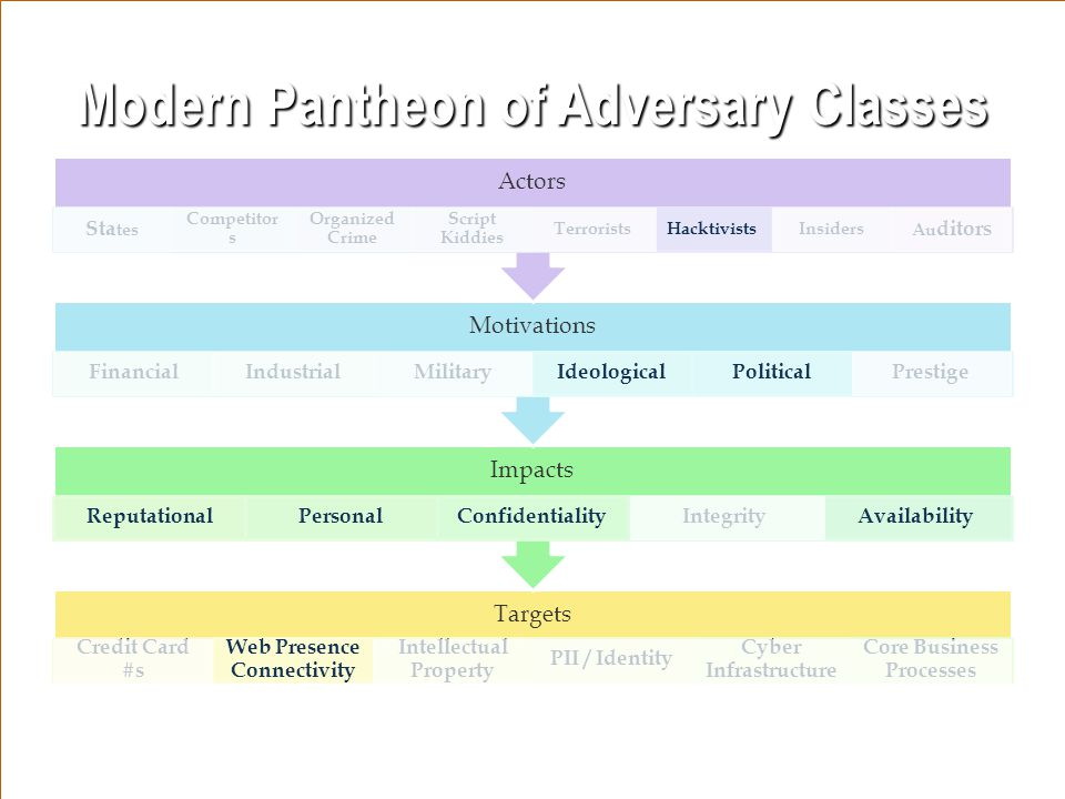 Modern Pantheon of Adversary Classes Targets Credit Card #s Web Presence Connectivity Intellectual Property PII / Identity Cyber Infrastructure Core Business Processes Impacts ReputationalPersonalConfidentialityIntegrityAvailability Motivations FinancialIndustrialMilitaryIdeologicalPoliticalPrestige Actors Sta tes Competitor s Organized Crime Script Kiddies TerroristsHacktivistsInsiders Au ditors