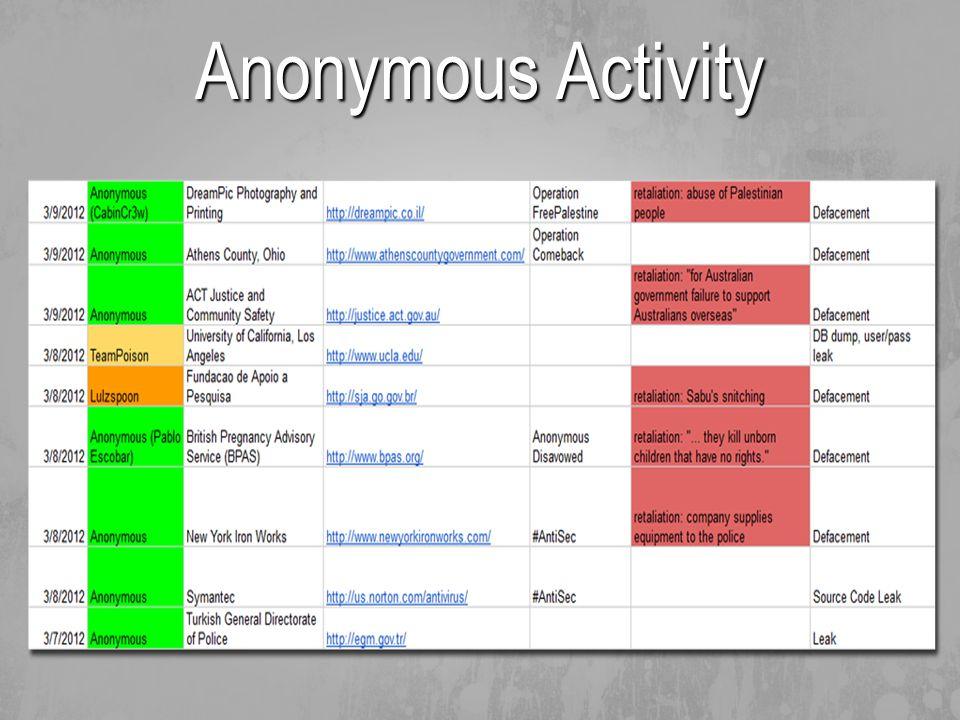 Anonymous Activity