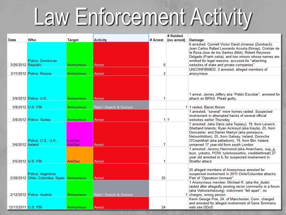 Law Enforcement Activity