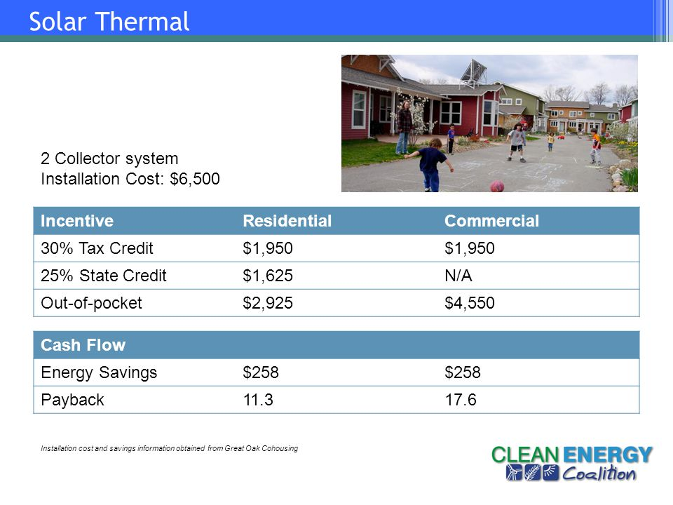 Solar Thermal IncentiveResidentialCommercial 30% Tax Credit$1,950 25% State Credit$1,625N/A Out-of-pocket$2,925$4,550 2 Collector system Installation Cost: $6,500 Cash Flow Energy Savings$258 Payback11.317.6 Installation cost and savings information obtained from Great Oak Cohousing