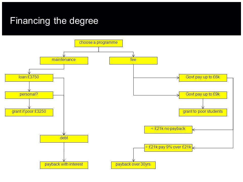 Financing the degree choose a programme maintenancefeeloan £3750 personal.