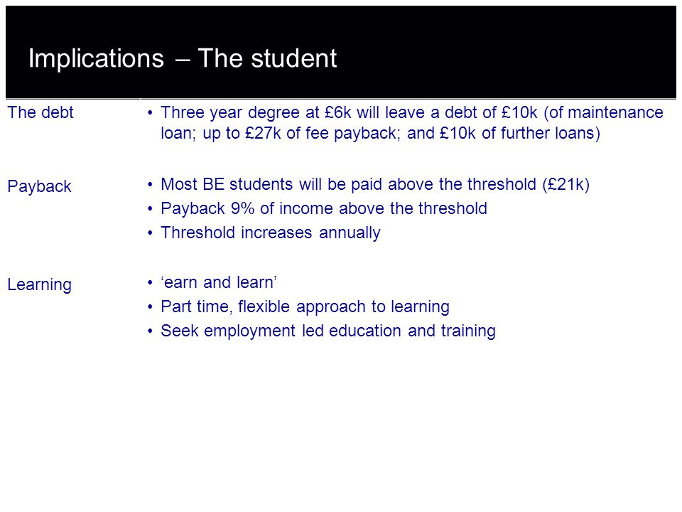 Implications – The student The debtThree year degree at £6k will leave a debt of £10k (of maintenance loan; up to £27k of fee payback; and £10k of further loans) Payback Most BE students will be paid above the threshold (£21k) Payback 9% of income above the threshold Threshold increases annually Learning 'earn and learn' Part time, flexible approach to learning Seek employment led education and training