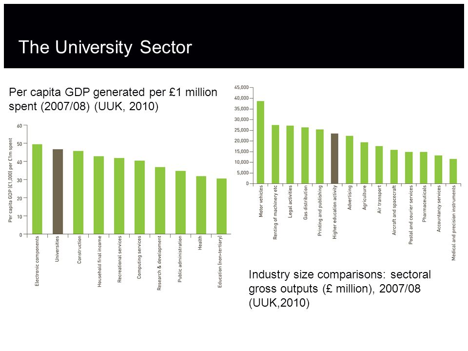 The University Sector Per capita GDP generated per £1 million spent (2007/08) (UUK, 2010) Industry size comparisons: sectoral gross outputs (£ million), 2007/08 (UUK,2010)