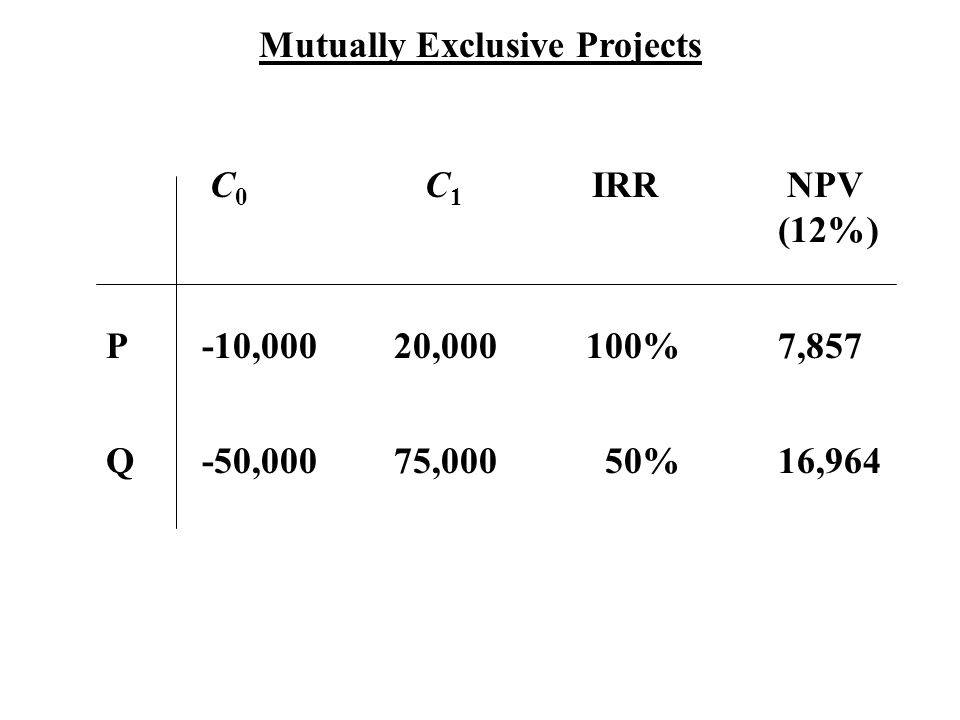 Mutually Exclusive Projects C 0 C 1 IRR NPV (12%) P-10,00020,000100%7,857 Q-50,00075,000 50%16,964