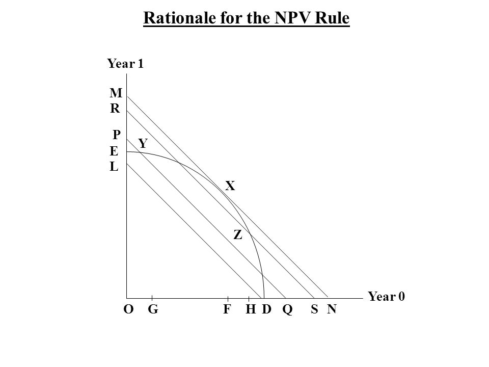 Rationale for the NPV Rule Year 0 Year 1 OG F HDQSN M R P L E Y X Z