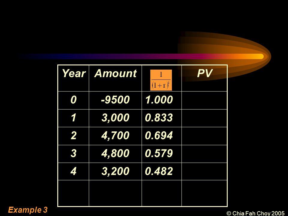 © Chia Fah Choy 2005 0.4823,2004 0.579 0.694 0.833 1.000 PVAmountYear -95000 4,8003 4,7002 3,0001 Example 3