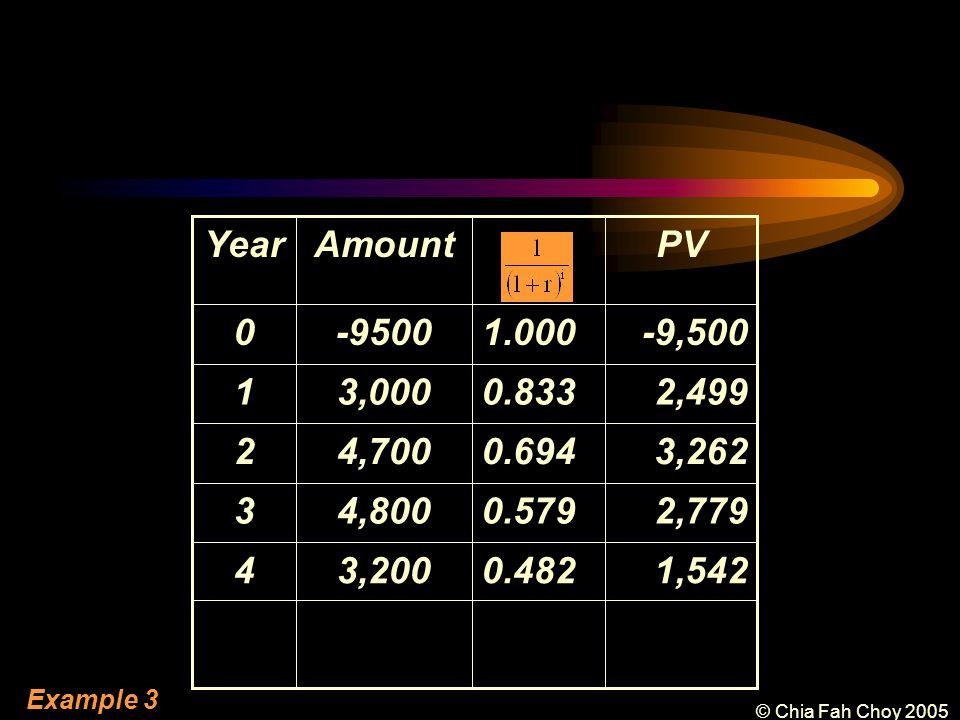 © Chia Fah Choy 2005 1,5420.4823,2004 0.579 0.694 0.833 1.000 PVAmountYear -9,500-95000 2,7794,8003 3,2624,7002 2,4993,0001 Example 3