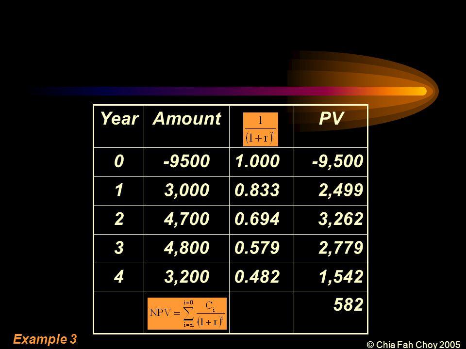 © Chia Fah Choy 2005 1,5420.4823,2004 0.579 0.694 0.833 1.000 PVAmountYear -9,500-95000 582 2,7794,8003 3,2624,7002 2,4993,0001 Example 3