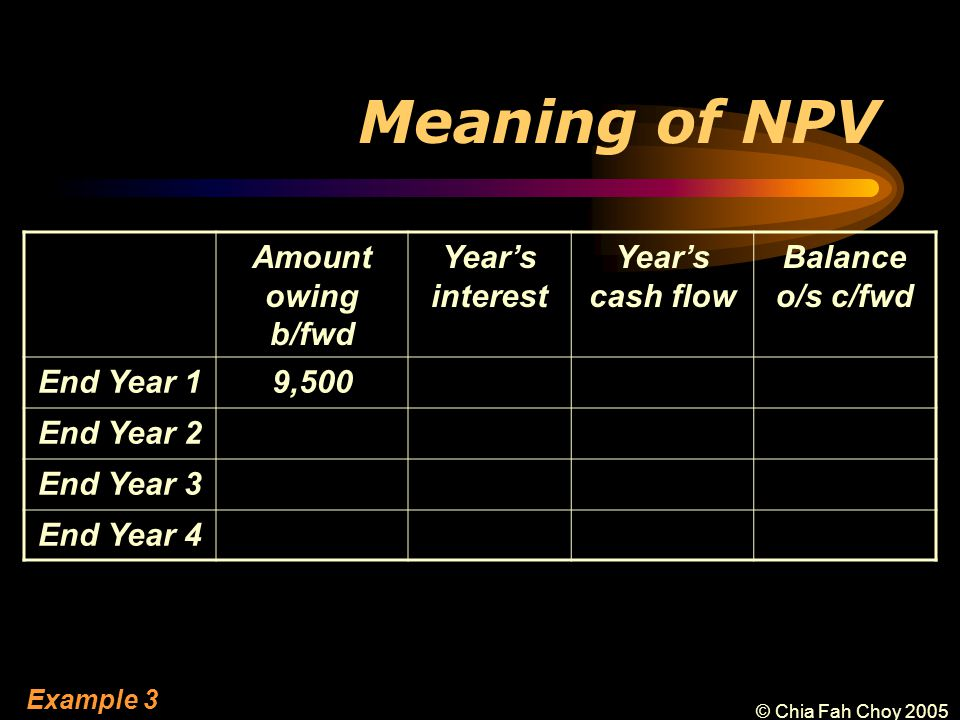 © Chia Fah Choy 2005 Meaning of NPV Amount owing b/fwd Year's interest Year's cash flow Balance o/s c/fwd End Year 19,500 End Year 2 End Year 3 End Year 4 Example 3