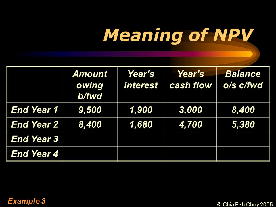 © Chia Fah Choy 2005 Meaning of NPV Amount owing b/fwd Year's interest Year's cash flow Balance o/s c/fwd End Year 19,5001,9003,0008,400 End Year 28,4001,6804,7005,380 End Year 3 End Year 4 Example 3