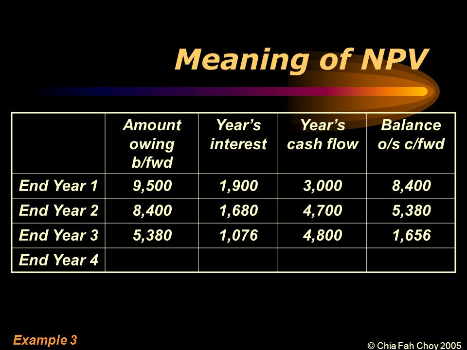 © Chia Fah Choy 2005 Meaning of NPV Amount owing b/fwd Year's interest Year's cash flow Balance o/s c/fwd End Year 19,5001,9003,0008,400 End Year 28,4001,6804,7005,380 End Year 35,3801,0764,8001,656 End Year 4 Example 3
