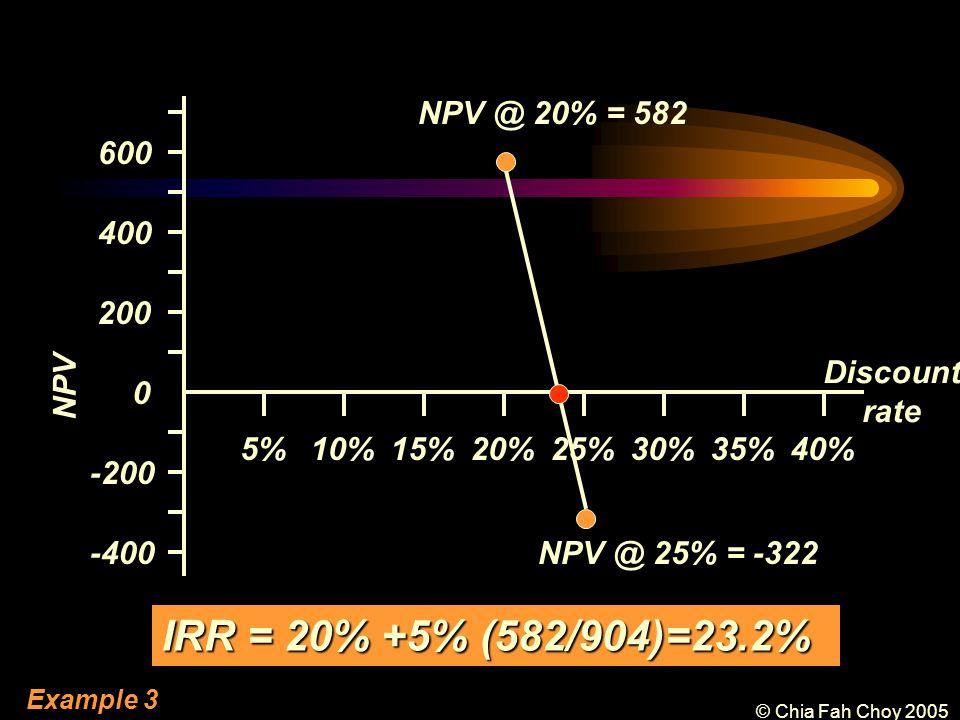 © Chia Fah Choy 2005 -200 -400 200 400 600 0 NPV 5%10%15%20%25%30%35%40% Discount rate NPV @ 20% = 582 NPV @ 25% = -322 IRR = 20% +5% (582/904)=23.2% Example 3