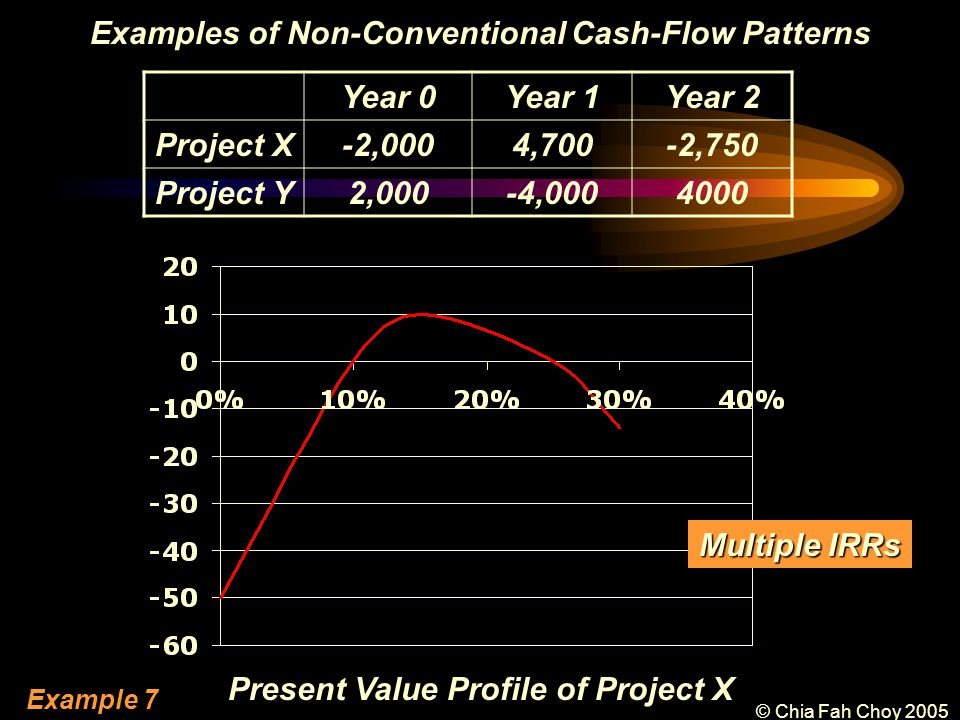 © Chia Fah Choy 2005 Examples of Non-Conventional Cash-Flow Patterns Year 0Year 1Year 2 Project X-2,0004,700-2,750 Project Y2,000-4,0004000 Present Value Profile of Project X Multiple IRRs Example 7