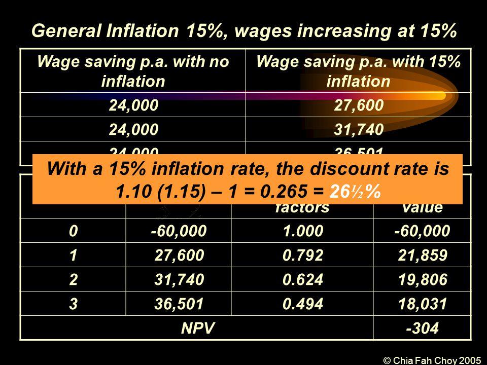 © Chia Fah Choy 2005 General Inflation 15%, wages increasing at 15% Wage saving p.a.