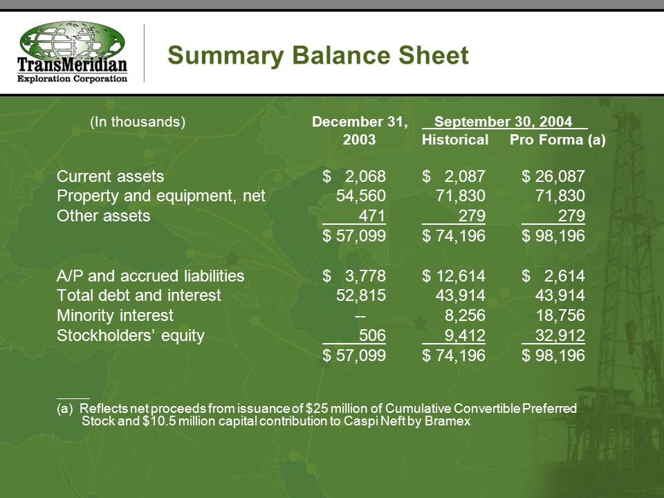 Summary Balance Sheet (In thousands) December 31, September 30, 2004 2003 Historical Pro Forma (a) Current assets$ 2,068$ 2,087$ 26,087 Property and equipment, net 54,560 71,830 71,830 Other assets 471 279 279 $ 57,099$ 74,196$ 98,196 A/P and accrued liabilities$ 3,778$ 12,614$ 2,614 Total debt and interest 52,815 43,914 43,914 Minority interest -- 8,256 18,756 Stockholders' equity 506 9,412 32,912 $ 57,099$ 74,196$ 98,196 (a) Reflects net proceeds from issuance of $25 million of Cumulative Convertible Preferred Stock and $10.5 million capital contribution to Caspi Neft by Bramex