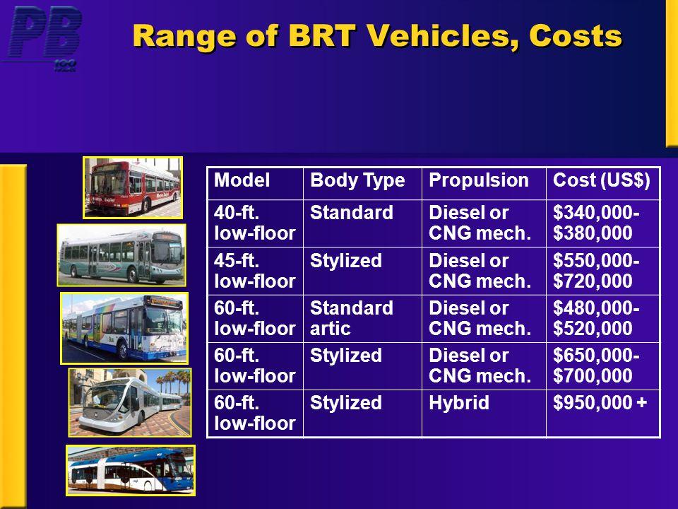 Range of BRT Vehicles, Costs ModelBody TypePropulsionCost (US$) 40-ft.