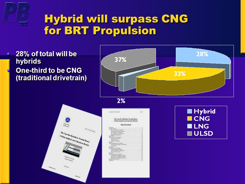 Hybrid will surpass CNG for BRT Propulsion  28% of total will be hybrids  One-third to be CNG (traditional drivetrain)  28% of total will be hybrids  One-third to be CNG (traditional drivetrain)