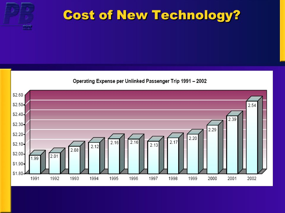 Cost of New Technology?