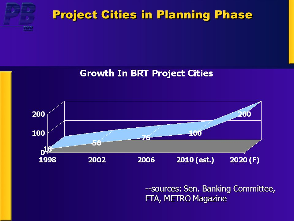 Project Cities in Planning Phase --sources: Sen. Banking Committee, FTA, METRO Magazine