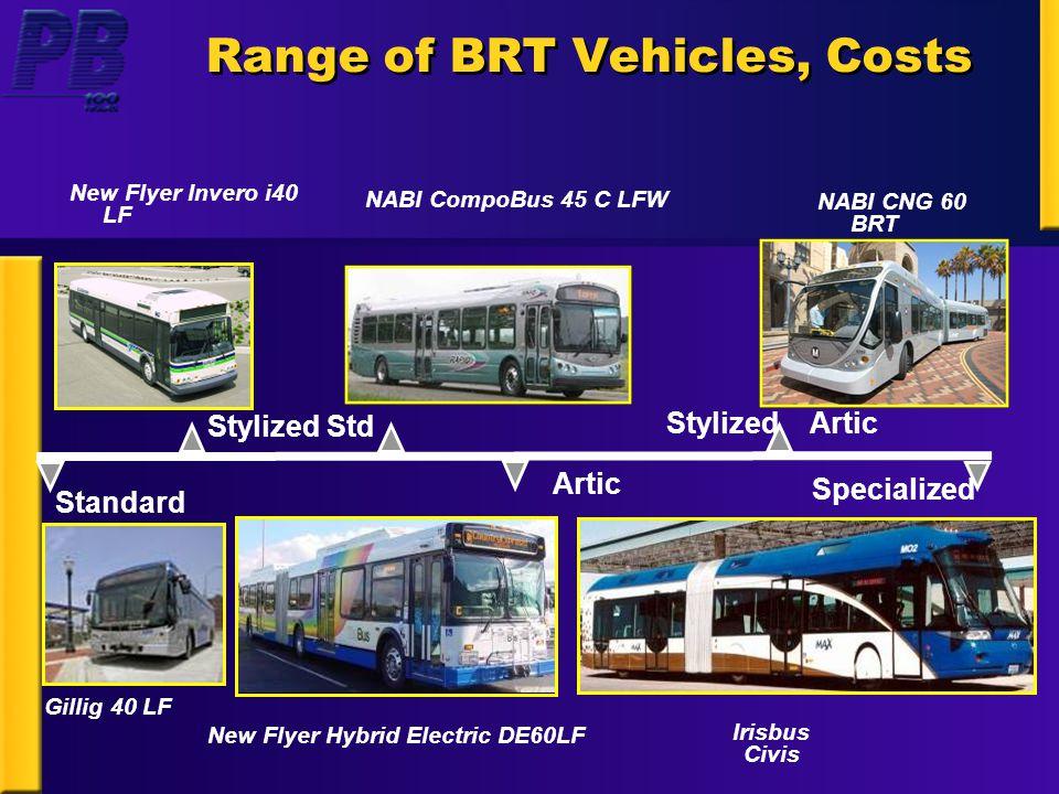 Range of BRT Vehicles, Costs New Flyer Invero i40 LF Irisbus Civis Standard Artic Stylized Artic Specialized Stylized Std New Flyer Hybrid Electric DE60LF NABI CompoBus 45 C LFW Gillig 40 LF NABI CNG 60 BRT