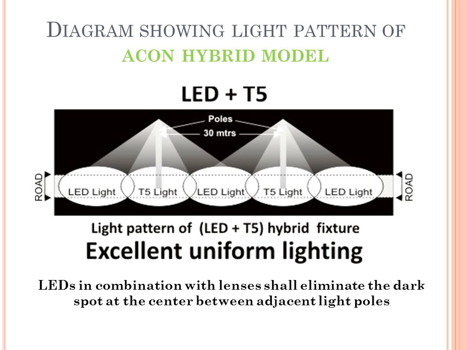 D IAGRAM SHOWING LIGHT PATTERN OF ACON HYBRID MODEL LEDs in combination with lenses shall eliminate the dark spot at the center between adjacent light poles