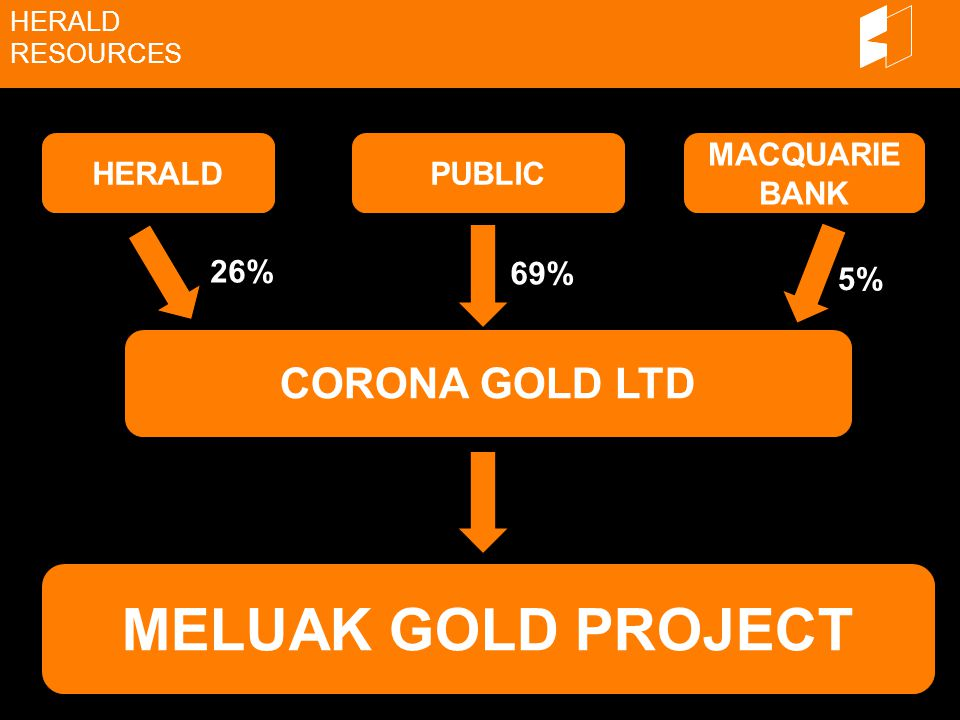 HERALD RESOURCES HERALDPUBLIC MACQUARIE BANK CORONA GOLD LTD MELUAK GOLD PROJECT 69% 5% 26%
