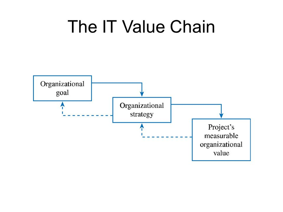 The IT Value Chain