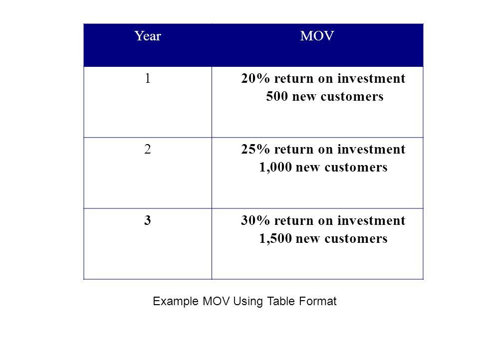 YearMOV 120% return on investment 500 new customers 225% return on investment 1,000 new customers 330% return on investment 1,500 new customers Exampl