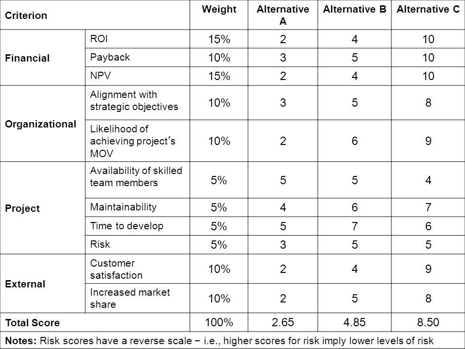 Criterion WeightAlternative A Alternative BAlternative C Financial ROI 15%2410 Payback 10%3510 NPV 15%2410 Organizational Alignment with strategic obj
