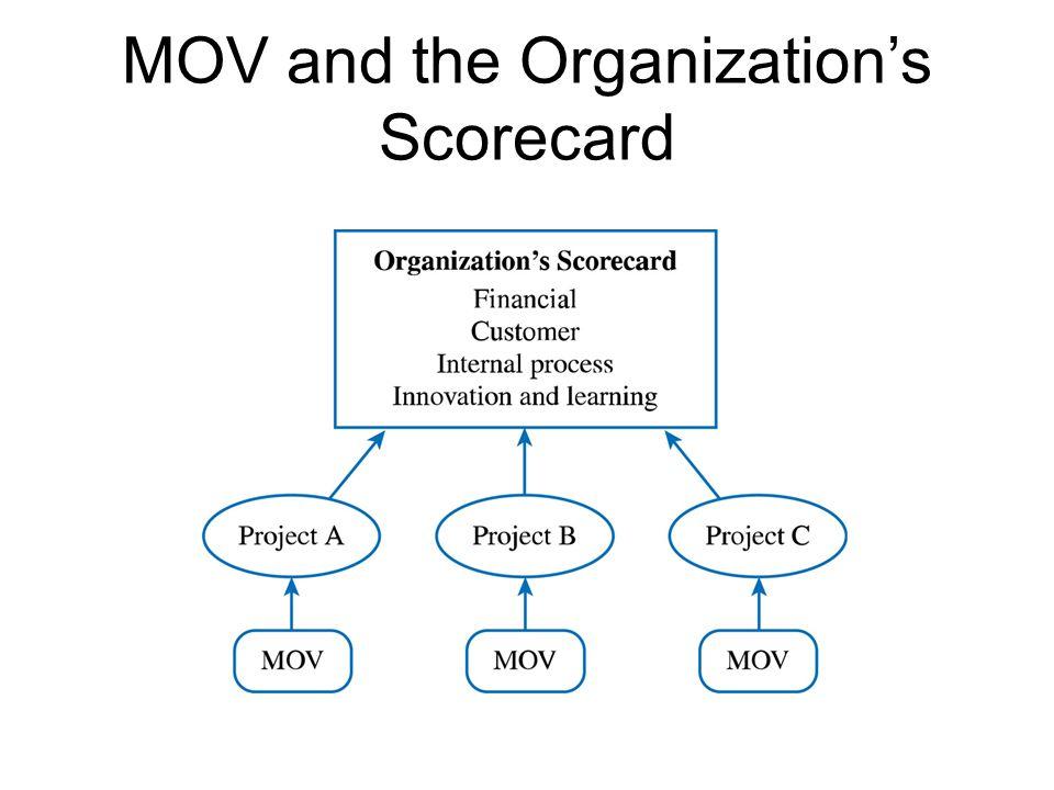 MOV and the Organization's Scorecard