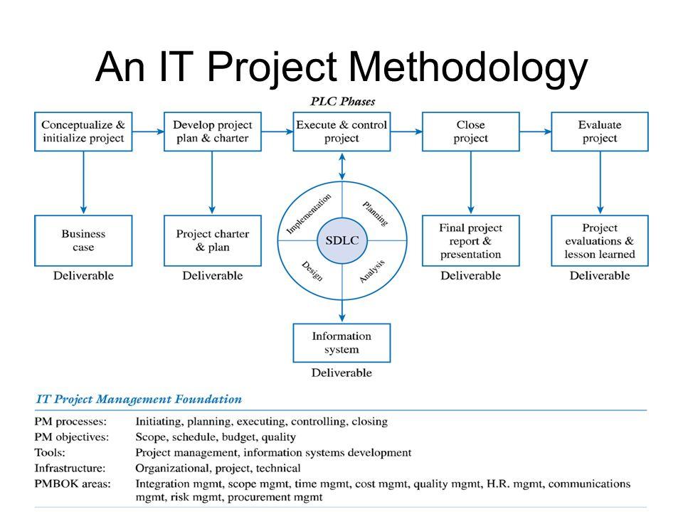 An IT Project Methodology