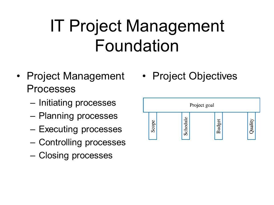 IT Project Management Foundation Project Management Processes –Initiating processes –Planning processes –Executing processes –Controlling processes –C