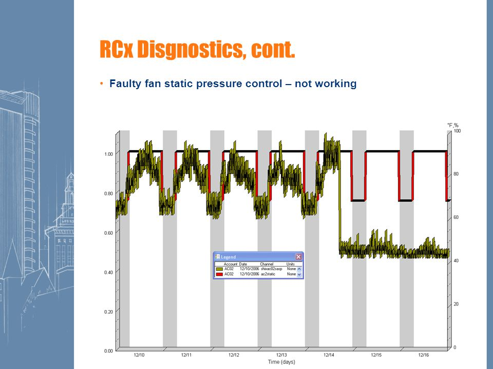 10 RCx Disgnostics, cont. Faulty fan static pressure control – not working