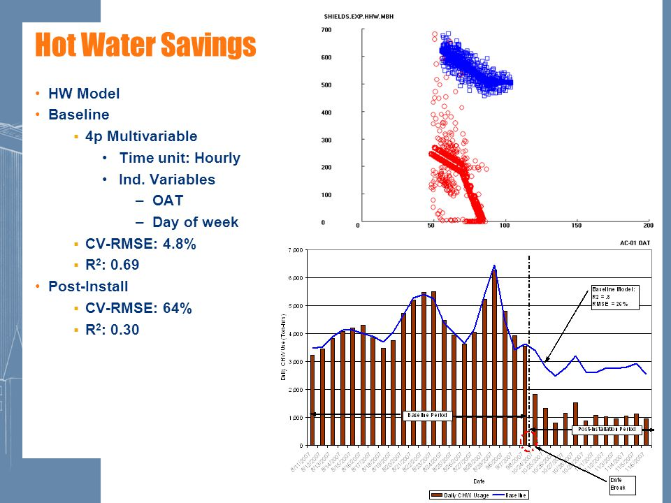 21 Hot Water Savings HW Model Baseline  4p Multivariable Time unit: Hourly Ind.